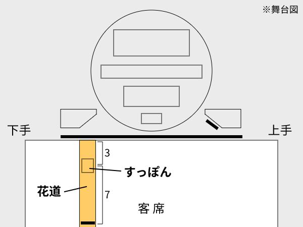 花道とすっぽんの位置
