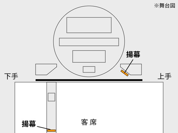 揚幕の位置