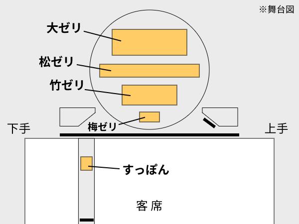 歌舞伎座でのセリの位置