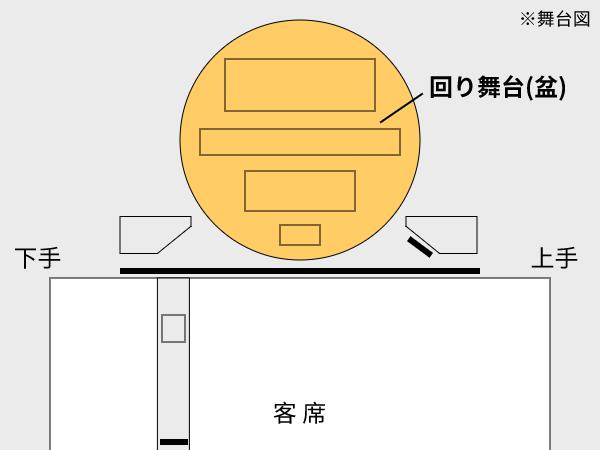 回り舞台の位置
