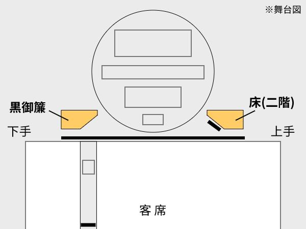 黒御簾と床(二階)の位置