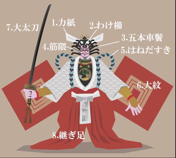 暫の主人公・鎌倉権五郎の衣装