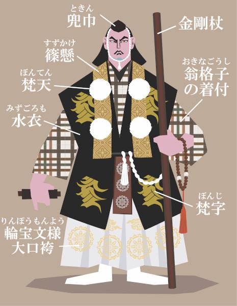 勧進帳・弁慶の山伏衣装