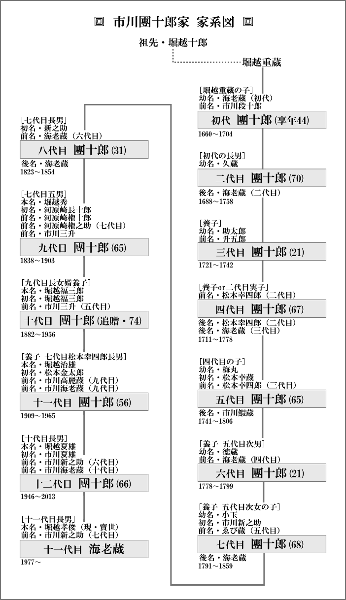 市川團十郎家の家系図