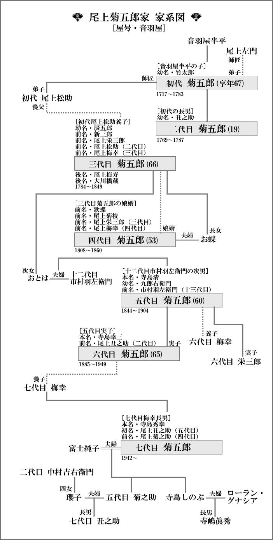尾上菊五郎家 家系図