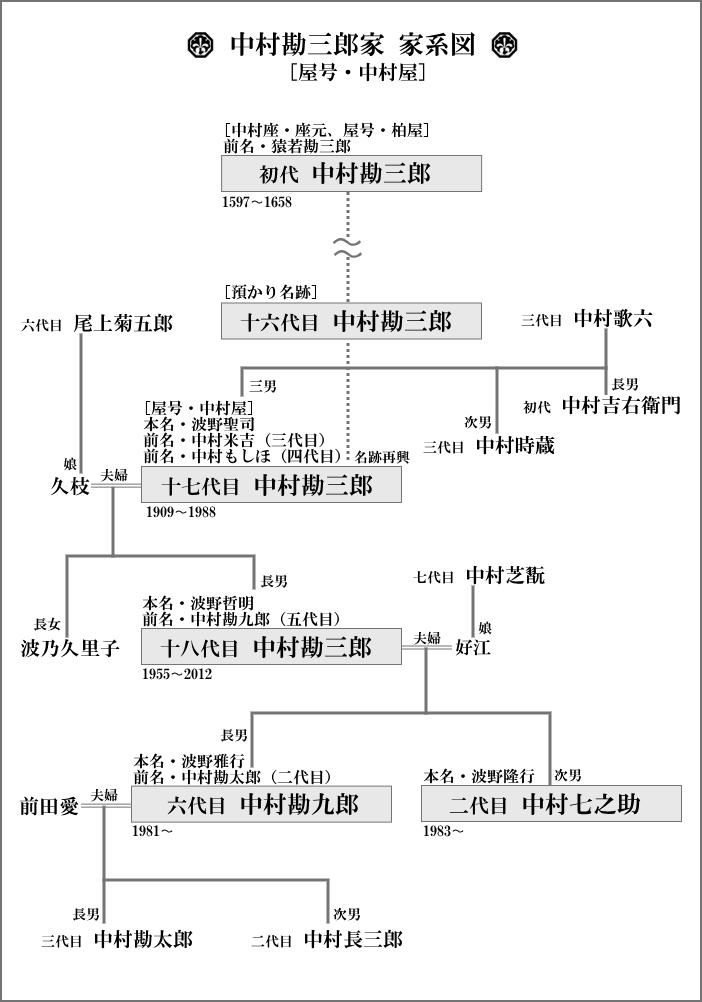 中村勘三郎家の家系図