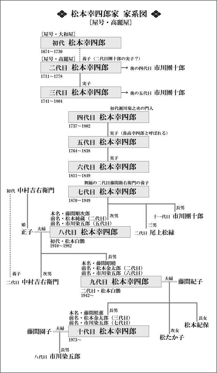 松本幸四郎家の家系図