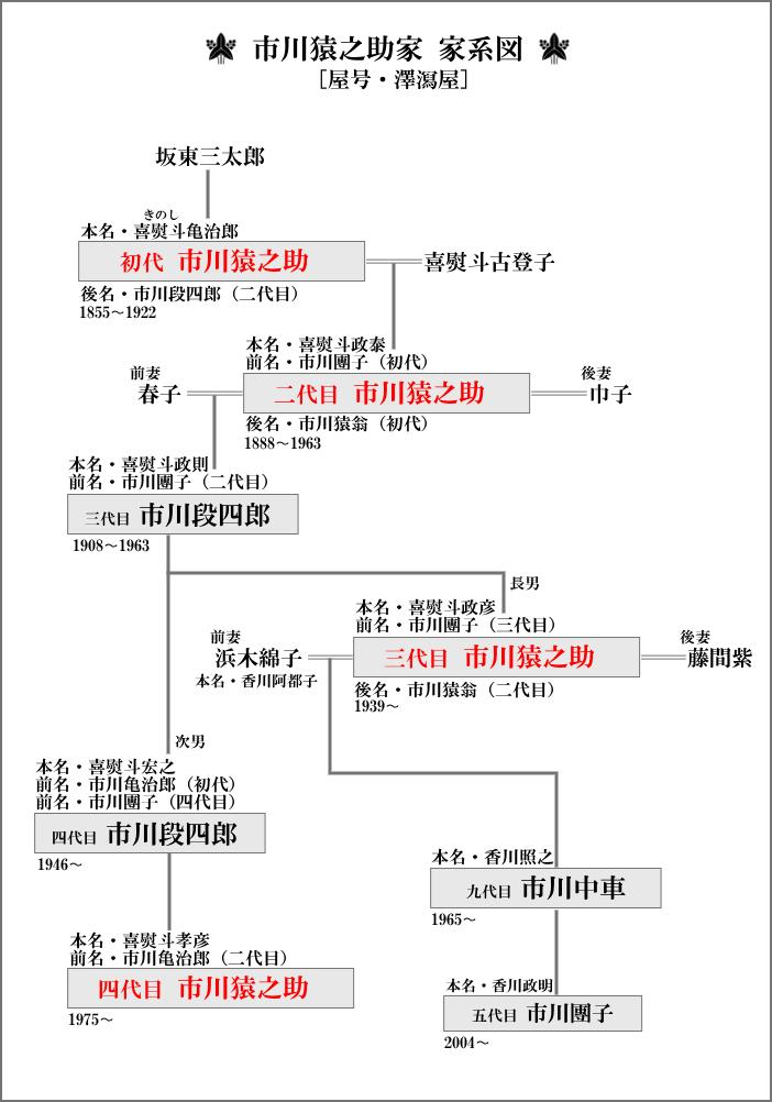 市川猿之助家の家系図