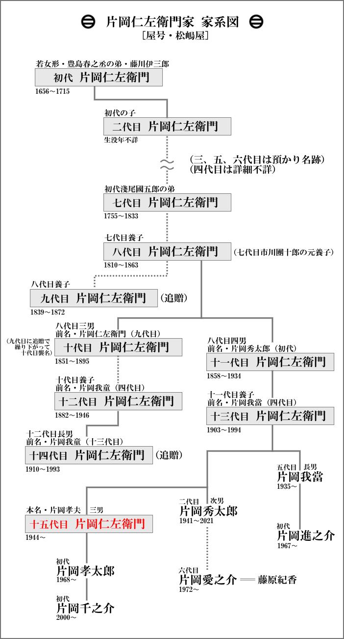 片岡仁左衛門家の家系図
