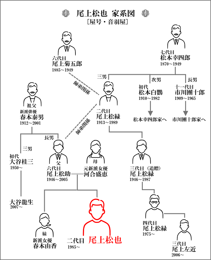 尾上松也の家系図