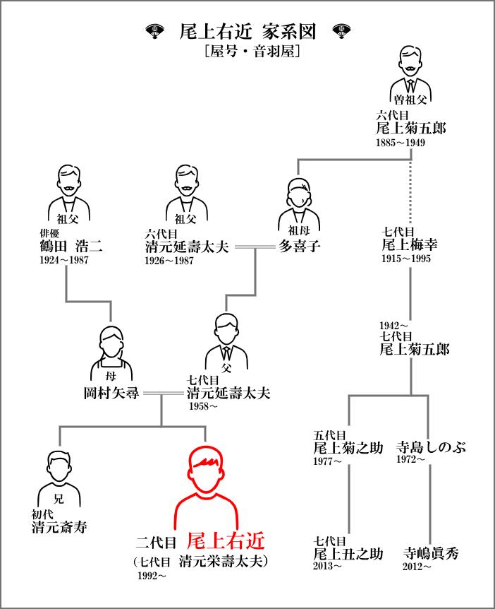 右近 家 系図 尾上