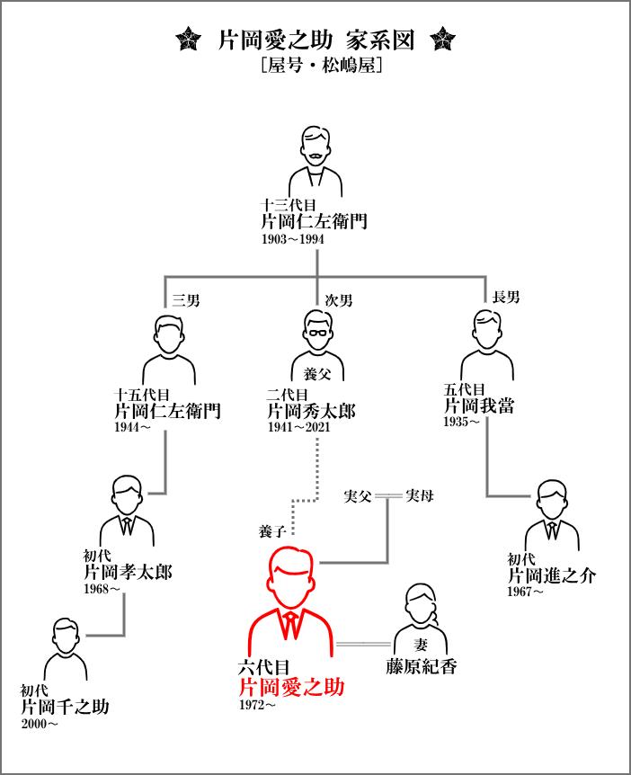 片岡愛之助の家系図