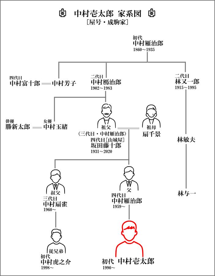 中村壱太郎を中心とした家系図【中村雁治郎家】