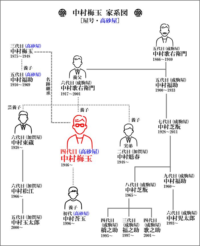 中村梅玉を中心とした家系図