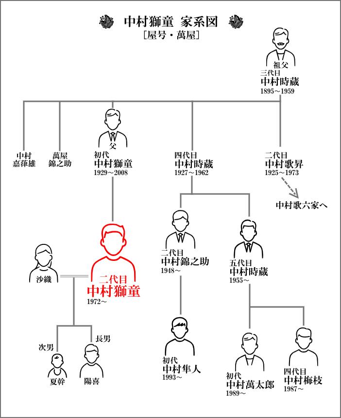 中村獅童を中心とした家系図【萬屋】