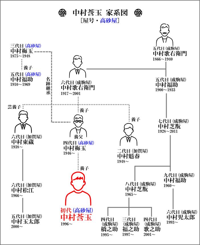 中村莟玉を中心とした家系図【高砂屋】