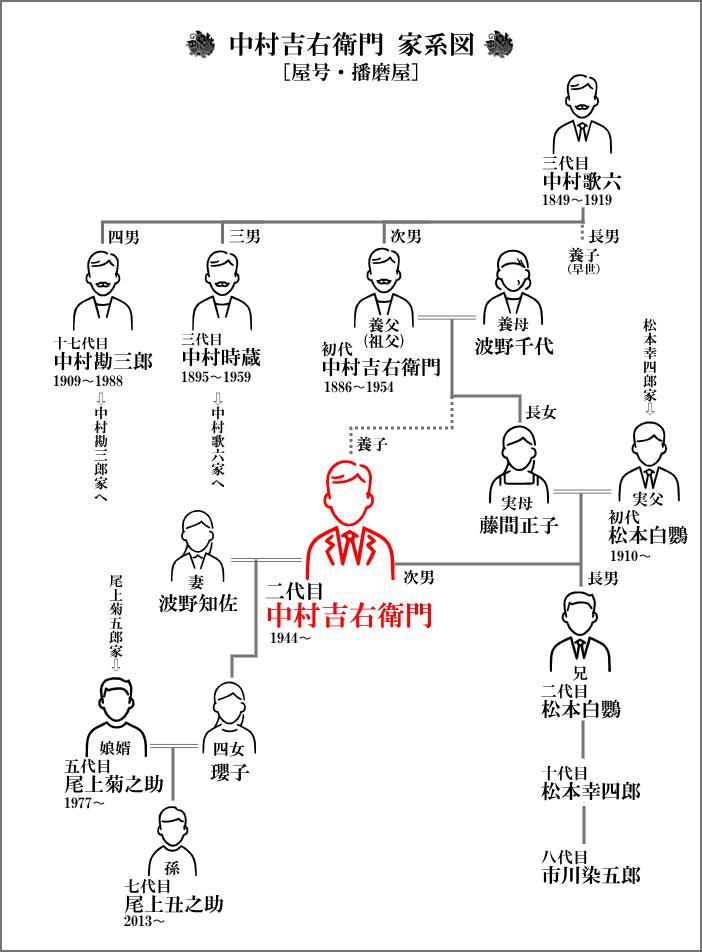 中村吉右衛門(二代目・播磨屋)を中心とした家系図