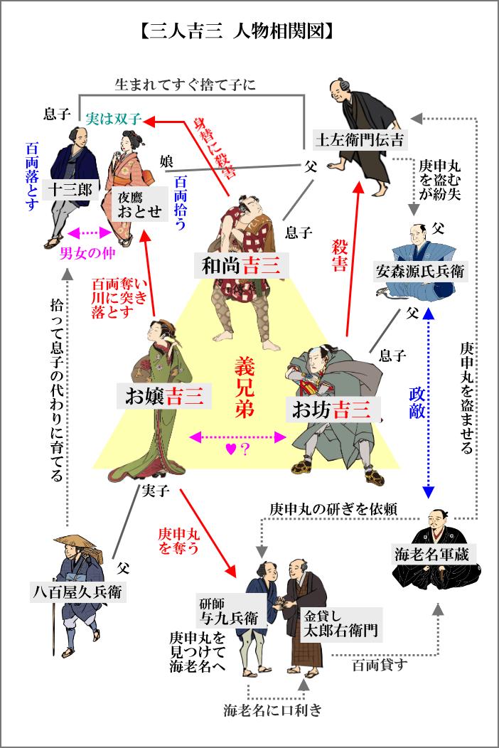 「三人吉三」の人間関係相関図